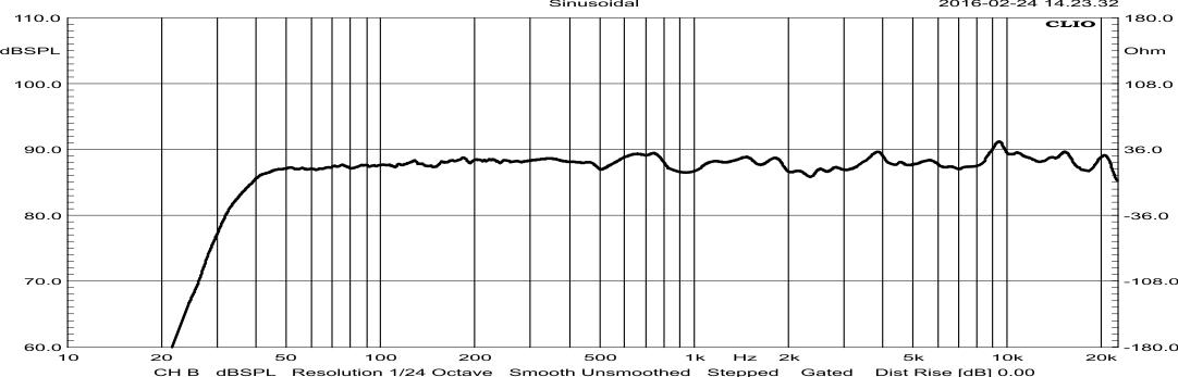 Charakerystyka częstotliwościowa Electrino 150